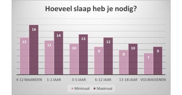 hoeveel slaap heeft kind nodig